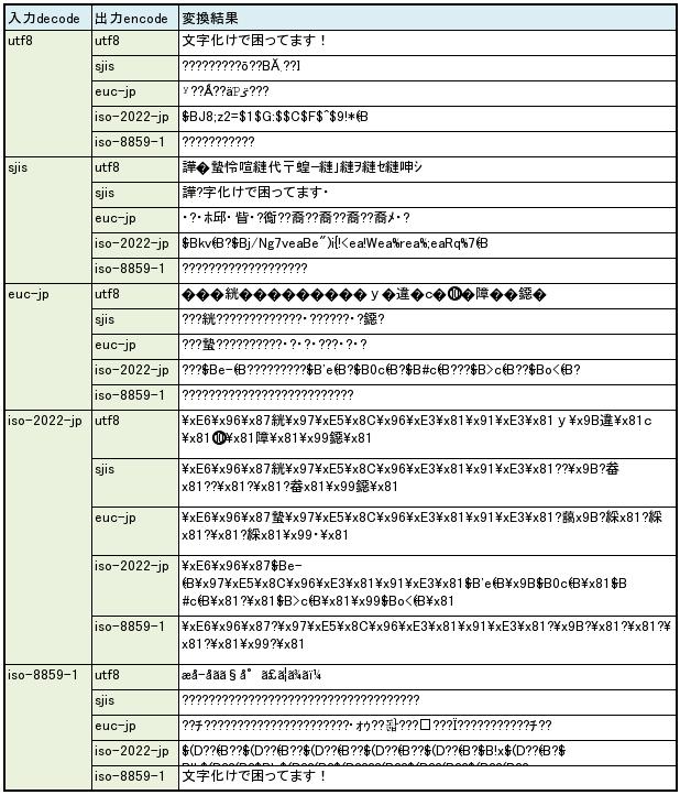 元の文字列が SJIS の場合の誤変換結果。